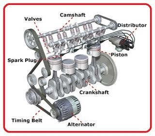parts of an engine and their functions pdf