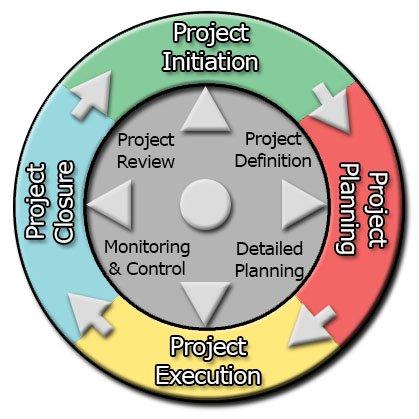 method123 project management methodology pdf