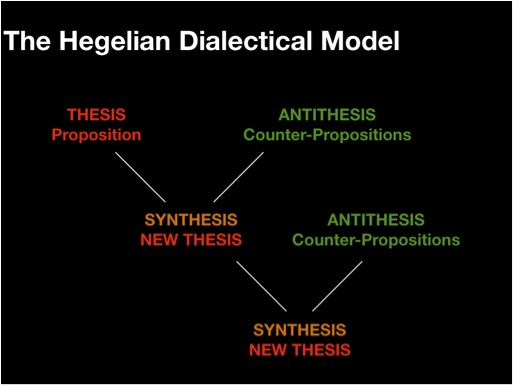 hegel thesis antithesis synthesis pdf