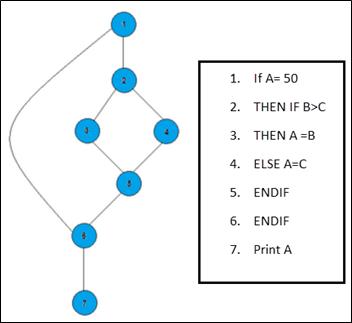 path testing in software testing pdf