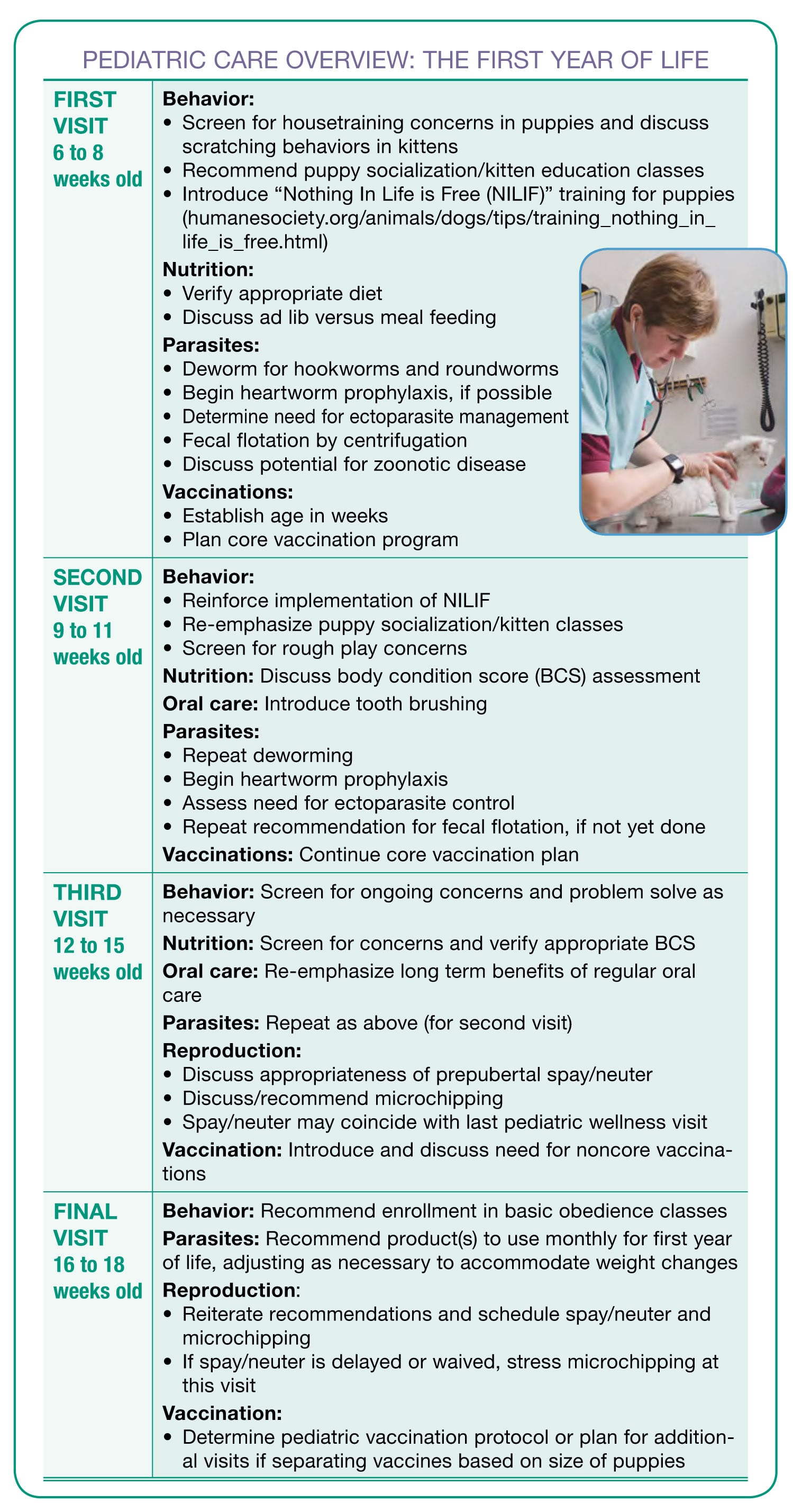 puppy vaccination schedule chart pdf