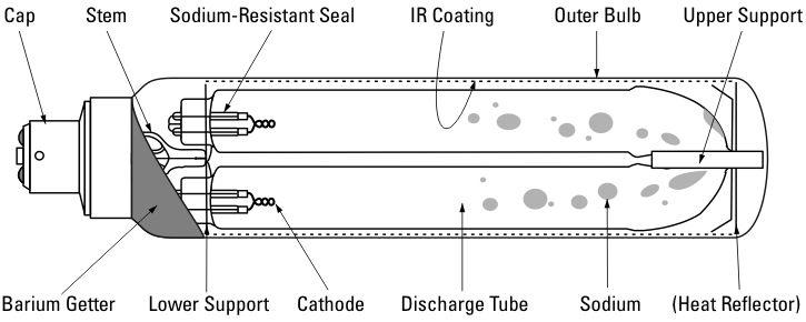 sodium vapour lamp working principles pdf